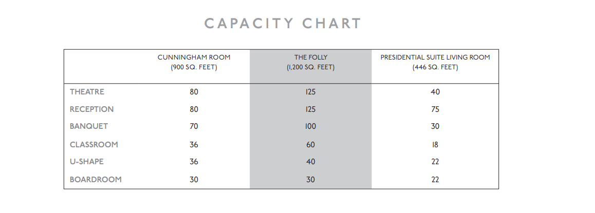DELAMAR Southport Meeting Room Capacity Chart